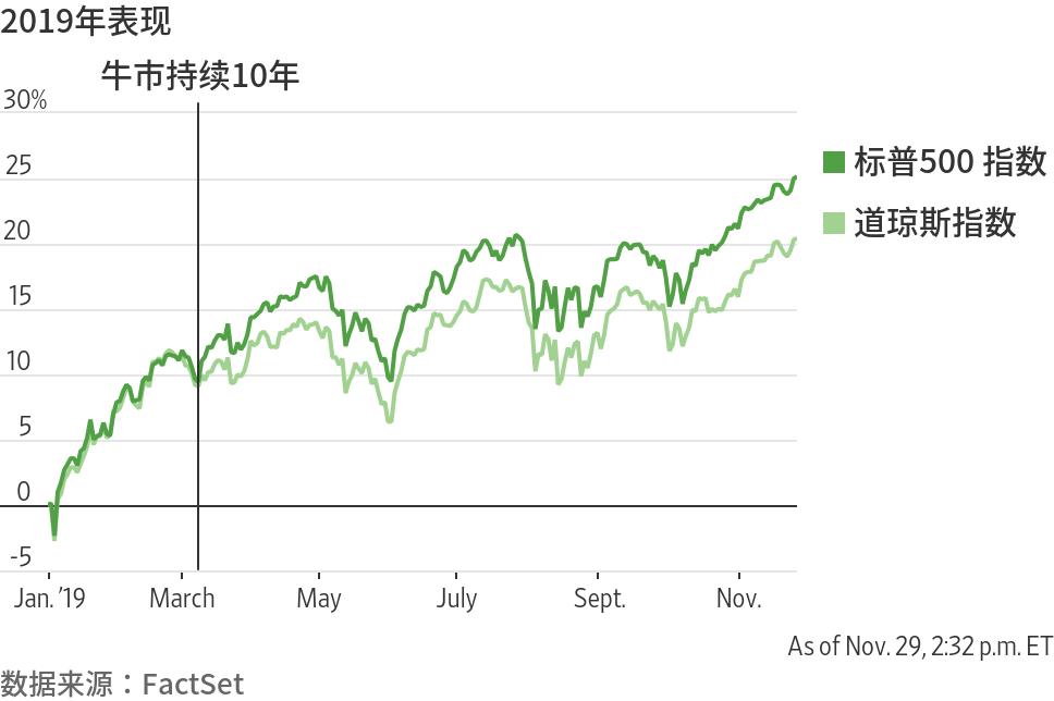 华尔街新年展望:美股2020年恐难重演今年盛况