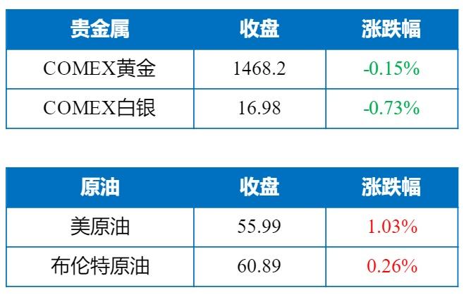 一骑绝尘!低库存叠加资金助推EG大涨逾3%;贸易疑云犹在,欧美股市全线收跌 - 2019/12/3