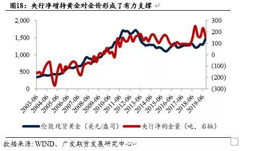 然而,根据《世界白银年鉴2019》的数据,全球各国央行从2009年开始持续减持白银储备,2009年全球各国央行白银储备为160.5百万盎司,而到2013年全球各国央行白银储备仅为89.1百万盎司,较2009年大幅减少44.49%。自2013年之后,全球央行持有白银储备基本维持稳定,但仍处于较低水平。