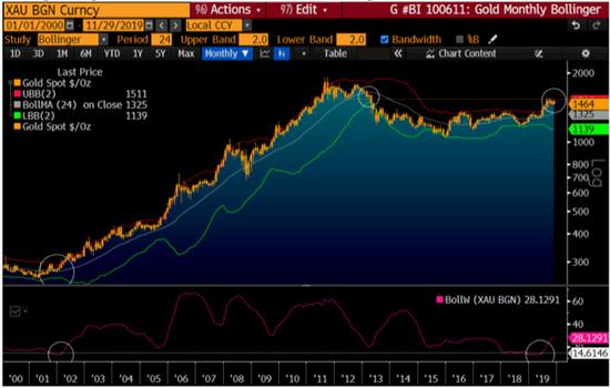 McGlone指出,黄金已经奠定了坚实的基础,可能很快就会迎来新一轮牛市,在新的十年里,金价将远高于1900美元。该策略师补充称,短线来看,1550为关键阻力,1400为主要支撑。美元见顶将成为以美元计价的黄金上涨的主要催化剂。