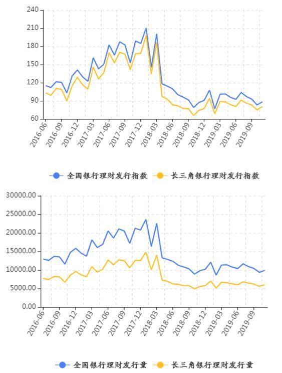 理财收益跌势趋缓 产品发行数量回升