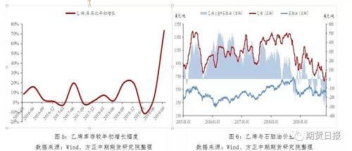 (2)纯苯价格相对坚挺