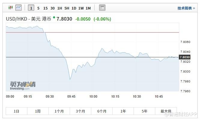 香港金管局:美联储维持利率不变符合市场预期,港汇平稳