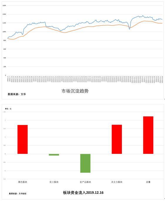 12月17日:《试错交易期货市场观察》
