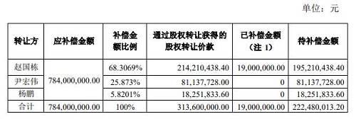 在副业大幅拖累、债台高筑之下,奥马电器打起了抛售主业股权的主意。11月18日,奥马电器公告称,将出售奥马冰箱不超过49%股权,资金用于偿还金融机构借款。在深交所问询之下,奥马电器坦称其合计金融机构借款本金余额达到24.62亿元,其中已逾期和1年内到期达到14.63亿元,资金偿还压力较大。