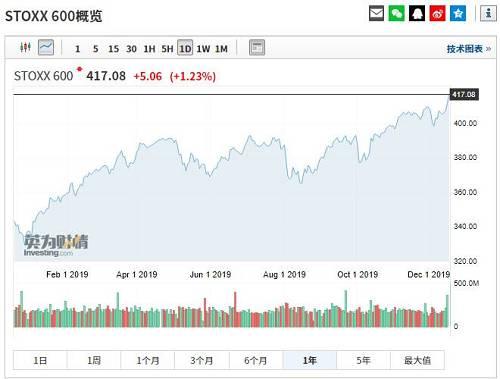 欧美股市齐创新高,美联储放水,万亿资金备战A股,吃饭行情要来?