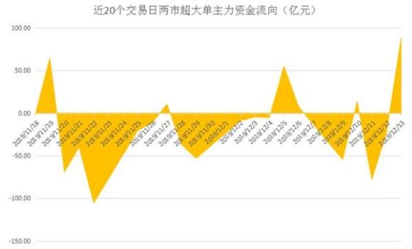 龙虎榜周揭秘:主力资金来回短跑