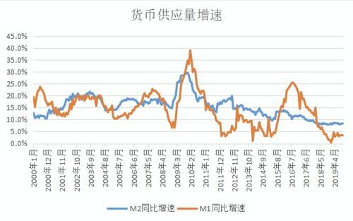 这幅图在我之前的一篇文章里讲解过,红线代表M1同比增速,蓝线代表M2同比增速。