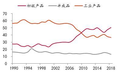 基岩资本:2020年中国经济不存在失速风险