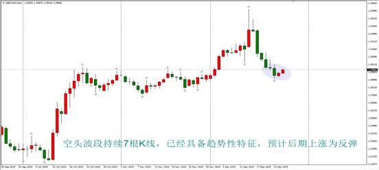 ATFX:圣诞节期间,市场延期前期走势,没有出现大的变化