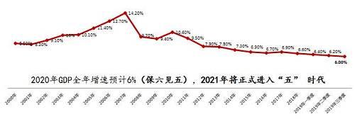 """2020年是全面建成小康社会的最后一年和""""十三五""""的收官之年,2020年也是本世纪20年代的肇基之年,更是中国经济新旧年代的转换之年。"""