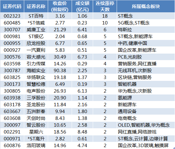 威唐工业连续6个交易日涨停。盘后数据显示,国泰君安证券上海江苏路证券营业部、海通证券北京中关村南大街证券营业部买入金额均超过1400万元。
