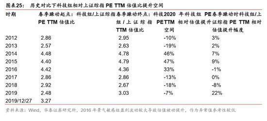 华泰策略:2020年春季躁动还有多少空间
