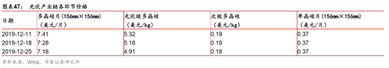 机械:拐点板块提估值,中长期板块待验证