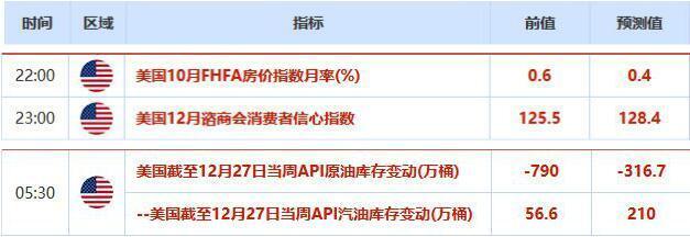 返佣网欧市盘前:黄金创逾三个月新高!中国PMI好于预期,商品货币集体走高