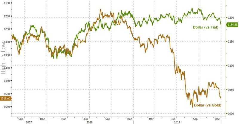 原油期货网【多图回顾2019】这一年金融市场缔造了哪些新纪录?