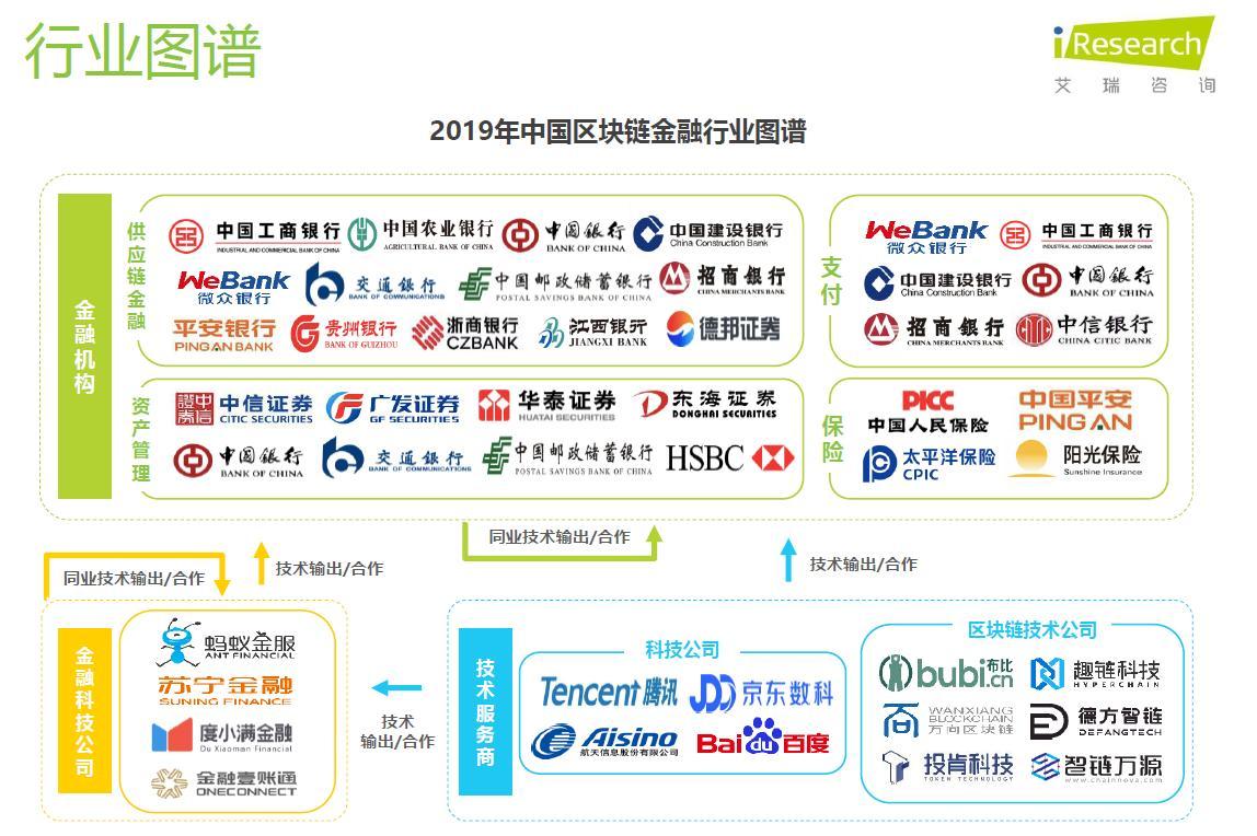 聚焦区块链技术与应用创新 京东