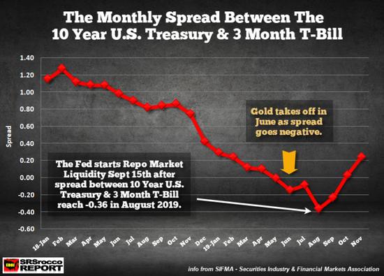 金價在6月開始上漲也並非巧合。 到8月,隨著10年期/3個月期美債收益率差進一步深入負值領域,金價繼續攀升,月底觸及1560美元的峰值。 之後,美聯儲於9月中旬開始回購操作,並在10月中宣布每月購買600億美元美債。