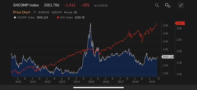 原油期货开户把握最新全球市场动向——华尔街图录(1月4日更新中)