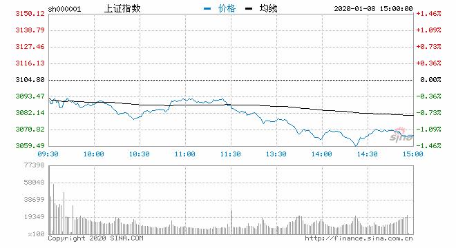收评:三大股指低开低走沪指跌逾1% 军工股尾盘走强