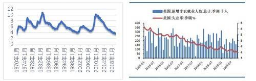 图6:美国历史失业率及非农就业数据