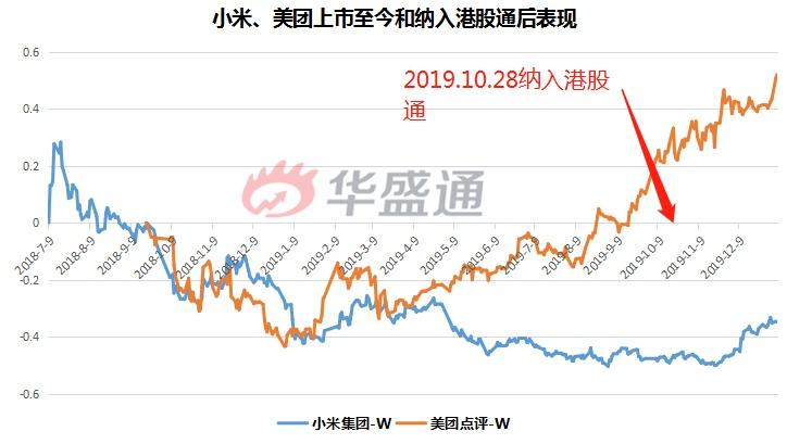 小米、美团大涨超20%,哪18只股票3月有望纳入港股通?