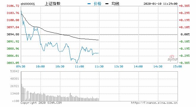 午评:三大股指表现弱势沪指跌0.26% 白酒股逆势走强