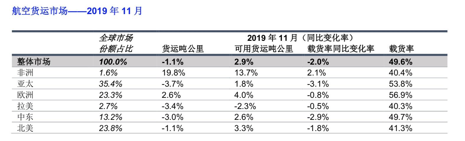 国际航协:全球航空客运需求持续增长 货运需求连降13月 沛县资讯