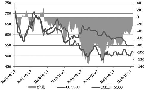 图为进口煤价差变化(元/吨)