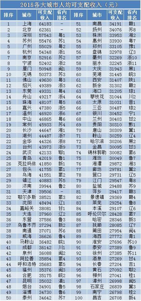 在研究人均GDP构成的过程中,我统计了2018年深圳、上海、苏州、鄂尔多斯、温州几个城市的相关数据。