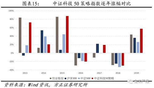 中证科技50指数上市时间为2012/12/31,2013-2019的7年时间,指数年化收益率达到23.49%,年化波动率达到31.84%,收益风险比为0.74,无论是涨幅还是收益风险比,都远超创业板、沪深300、中证500和万得全A。