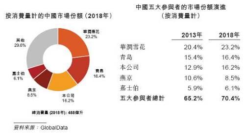在中国市场,虽然百威亚太的市占率不如华润、青岛,但是其在高端及超高端品牌里面具备绝对优势。2018年数据显示,百威亚太在中国以啤酒销售额及啤酒销量计在快速增长的高端及超高端类别合计排名第一。