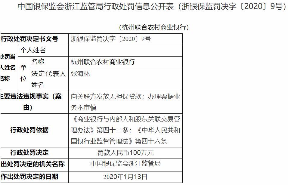 杭州联合农商银行向关联方发放无担保贷款 被处100万元罚款