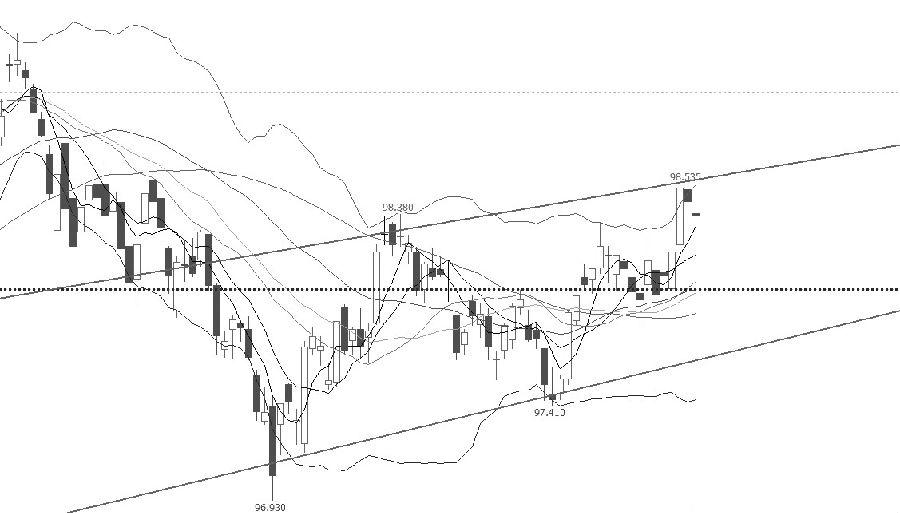 """十债指数目前触及振荡上行区间上沿,或将承压调整。从技术指标上分析,短期均线、中期均线、长期均线依次由上而下排列,价格在所有均线之上运行,但有回落的迹象;布林通道开口放大,价格在上轨附近运行,近期价格延续强势的可能性较大;MACD指标在""""金叉""""之上运行,且在""""0值""""之上。综合分析,短期出现调整的可能性较大。操作上,逢高短空。 (特变电工 ?户涛)"""