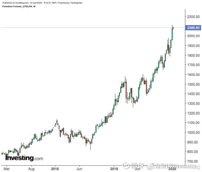 钯金期货价格周线图,来源:英为财情Investing.com