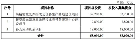 """招股书显示,联赢激光选择适用《上海证券交易所科创板股票发行上市审核规则》第二十二条规定的上市标准中的""""(一)预计市值不低于人民币10亿元,最近两年净利润均为正且累计净利润不低于人民币5000.00万元,或者预计市值不低于人民币10亿元,最近一年净利润为正且营业收入不低于人民币1亿元""""。"""