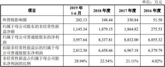 报告期内,公司计入当期损益的政府补助分别为173.49万元、2117.79万元、2067.61万元、830.32万元。