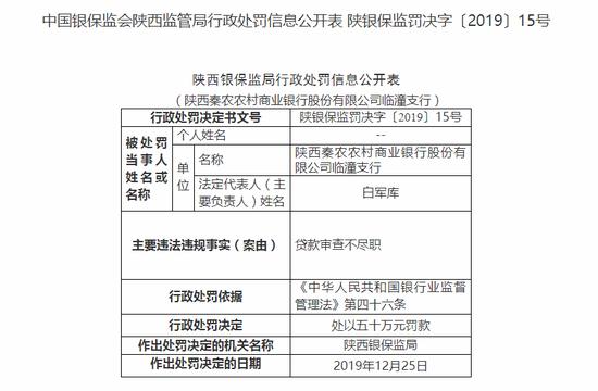 陕西秦农农商行被罚150万:授信管理不尽职