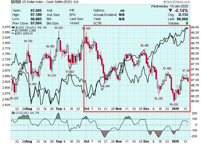 美元新年涨势终于暂告段落!这意味着这些资产可能起飞?