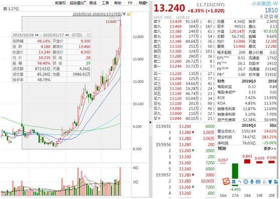 小米市值突破3200亿港元 今日成交额达56.73亿港元
