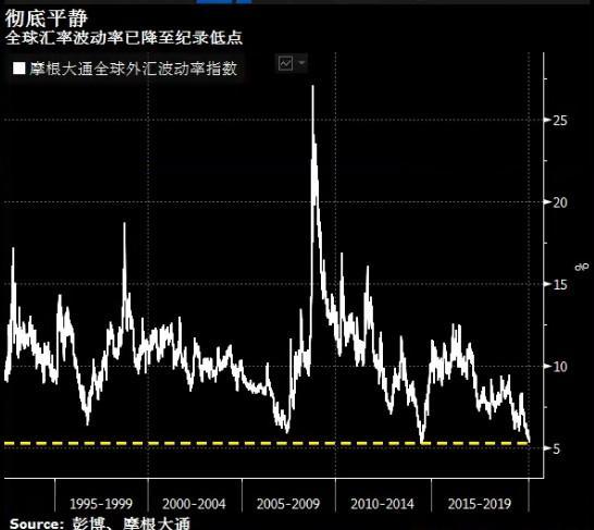全球市场波动率再创新低,今年对德国黄金投资者来说,市场出现了一个非常大的变化