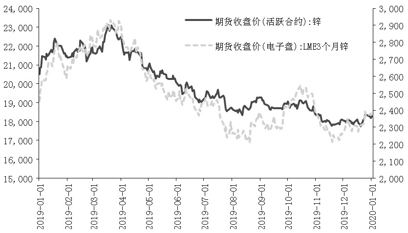 图为全球期货交易所锌价走势