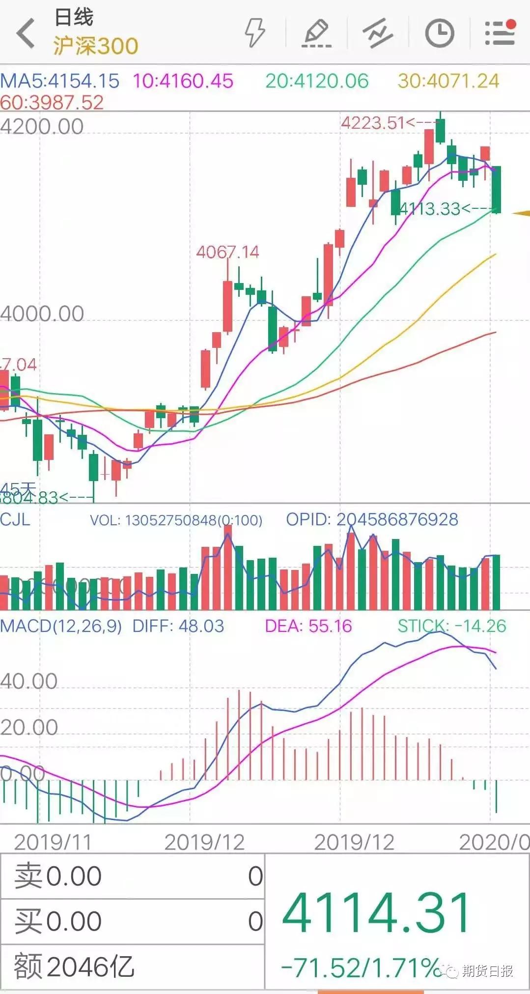 """金石期货分析师黄李强则认为,此次疫情对于医药股将会产生较强的提振,而对于旅游和运输板块股票则会产生利空作用,这从近期的盘面以及2003年""""非典""""疫情时的股市表现可以得出结论。"""