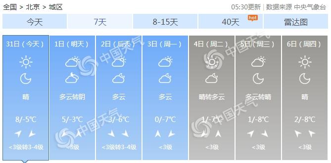 今日北京晴朗持续 周末冷空气再来降温明显