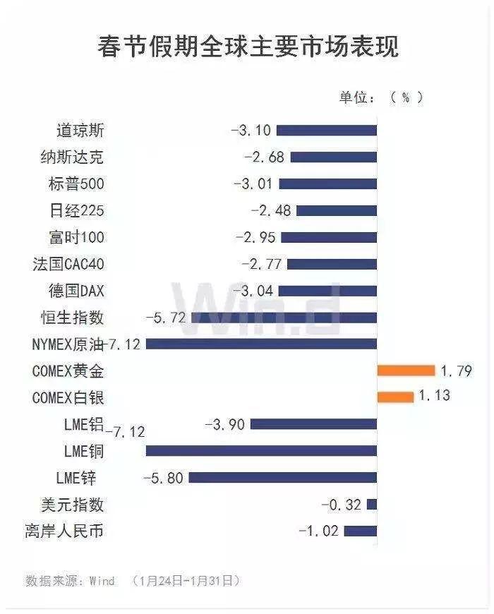 港股节后首秀:恒指三日跌去5.86%!194只公募重仓股受挫