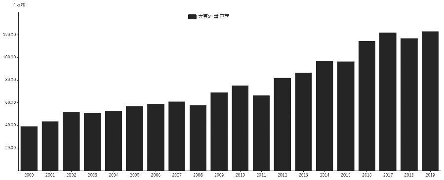 图为历年来巴西大豆产量(单位:百万吨)