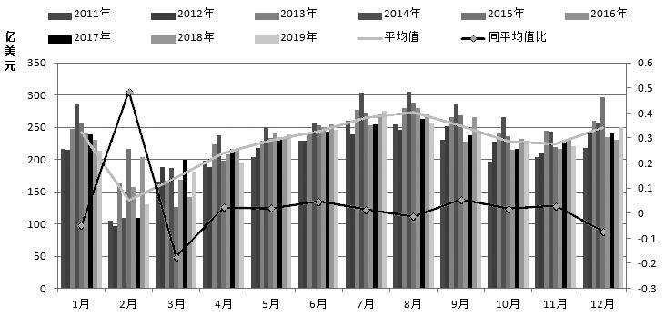 图为2011年以来纺织服装出口月度统计