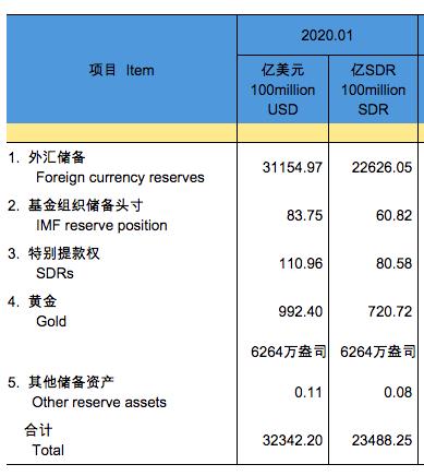 1月外汇储备环比增76亿美元,外汇局:我国外汇市场供求基本平衡