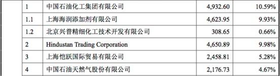 瑞丰新材IPO待考:营收占比超10%的第一大客户是其二股东 主营业务国际市场竞争力不足