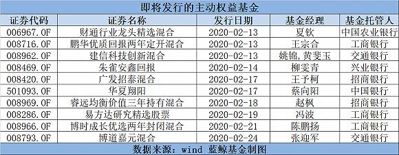 """沪指八连阳燃爆新基金:百亿巨资追捧永赢科技驱动,还有多只""""爆款""""在路上"""